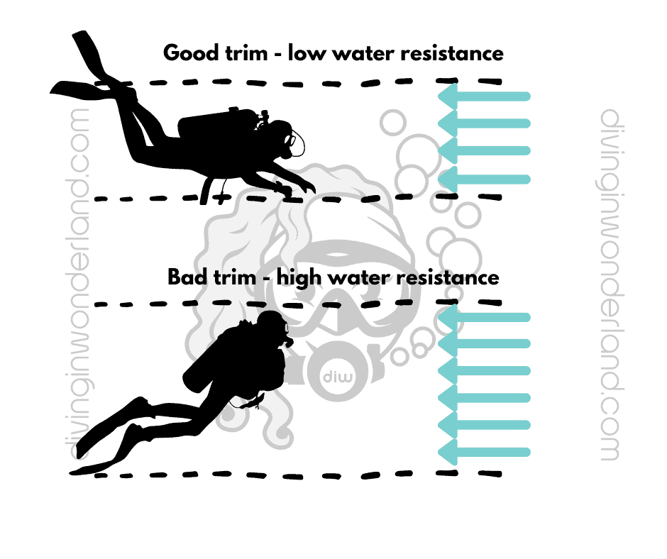 Trim and water resistance in scuba diving